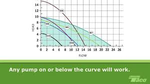 Taco Pump Sizing Chart How To Read A Pump Curve 101