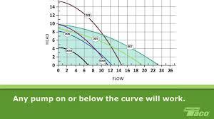 Taco Pump Flow Chart How To Read A Pump Curve 101