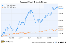 Facebook Stock Chart 10 Years Facebook Inc Stock 3 Reasons Not To Sell After Gaining 85