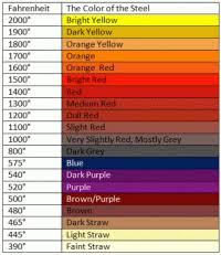 Heat Tint Color Chart Stainless Steel Image Result For