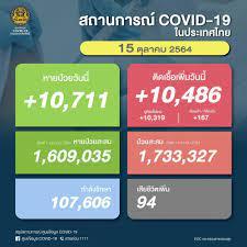 โควิดวันนี้ 15 ต.ค.64 ยอดผู้ติดเชื้อรายใหม่ 10,486 ราย ดับเพิ่ม 94 ศพ