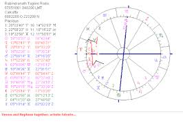 Charles Manson Birth Chart Astropost Birth Chart Rabindranath Tagore Born 7th May 1861