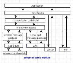 The Structure Of Improved Communication Protocol Stack Download