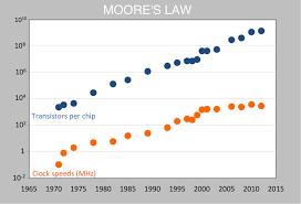 Moores Law Chart 1 Singularity Hub