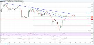 Litecoin Price Chart 1 Year Litecoin Price Analysis Ltc Usds Bounce Could Fade Soon