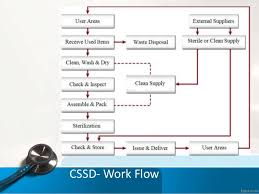 Cssd Workflow Chart Central Sterile Supply Department Cssd
