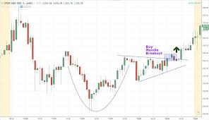 Babypips Chart Patterns How To Trade The Cup And Handle Chart Pattern