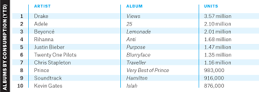 Album Charts 2009 Heres Why 2016 Is Set To Be Music Industrys Best Year
