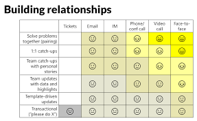Agh My Chart Sign In Building Relationships Across Teams The Startup Medium