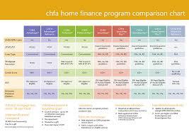 Mortgage Comparison Chart Wynning Sheets Wynn Eagan Team At Citywide Home Loans