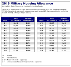 Pay Chart 2016 Military 2012 Military Pay Chart Best Picture Of Chart Anyimage Org