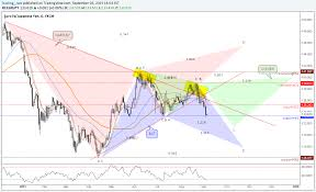 Learn Stock Chart Technical Analysis Gartley Bat Cypher Forex Harmonic And Advanced Patterns