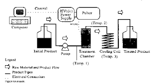images of food process flow diagram   diagramssafe practices for food processes gt kinetics of microbial  middot  beer process flow diagram
