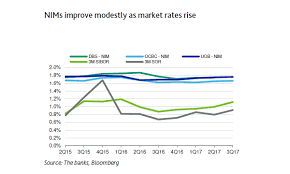 Uob Chart Chart Of The Week Singapore Banks Nims Improve Modestly