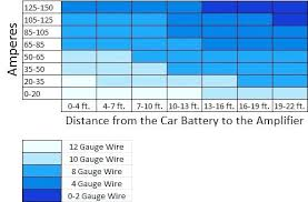 Auto Battery Groups Chart Duracell Auto Battery Reviews