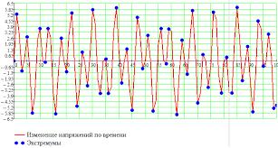Реферат Оптимизация параметров исполнительного органа  Диаграмма широкополосного процесса напряжения