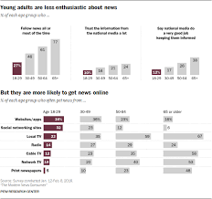 Consumer Pew Young News Adults Research Center Modern