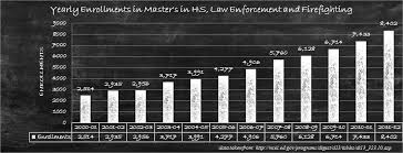 enrollment trends in masters in criminal justice