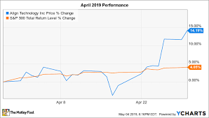 Why Align Technology Stock Jumped 14 2 In April The