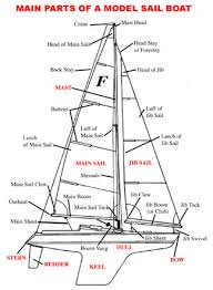 skipper s tips sailbakersfield com the following list pdf file click here basic sailing terminology
