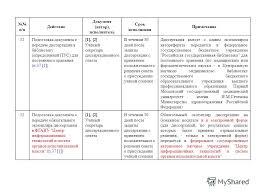 Презентация на тему О действиях и подготовке документов в  28 п п