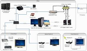 nice design wiring home network diagram diagrams for typical wired home network components at Typical Home Network Diagram