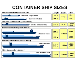 Vessel Size Chart Container Ship
