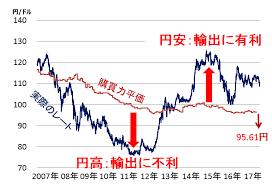 「日米為替レート 推移」の画像検索結果