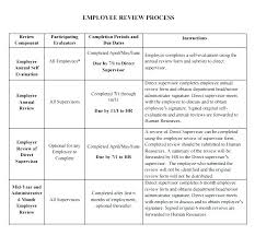 employee evaluation feedback sample employee performance review template personal feedback form