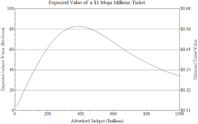 Mega Millions Chart Mega Millions And Powerball Odds Are They Ever In Your Favor
