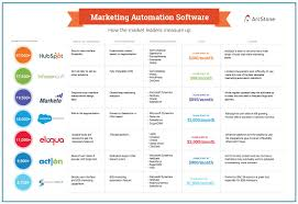 Marketing Automation Comparison Chart Tuesday Tip Review A Marketing Automation Comparison Chart