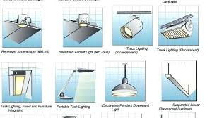 Types of lighting fixtures Luminaire Light Types Of Lighting Fixtures Type Of Lighting Fixtures Brilliant Sensational Types Room By Interior Guide Design Types Of Lighting Fixtures Polycarbonategreenhouseinfo Types Of Lighting Fixtures Ceiling Lights Types Of Ceiling Light