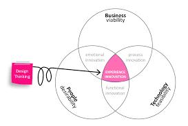 Design Thinking Process Design Thinking Service Design Thinking