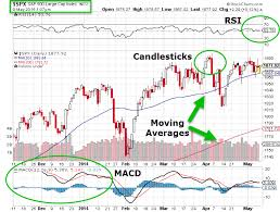 Stock Charts With Indicators Stock Charts Learning Some Common Patterns Stocks Newswire
