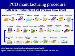 Video Production Process Flow Chart Pcb Assembly Process Flow Chart Ppt Www Bedowntowndaytona Com