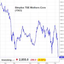 Tokyo Stock Exchange Mothers Latest News Breaking News