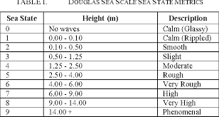 Sea State Chart Wave Height Table I From Autonomous Robotic Refueling Of An Unmanned