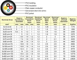 Fiber Optic Cable Diameter Chart 600 1000v Pvc Insulated Cables According To Iec 60502 1