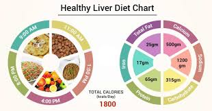 Diet Chart For Healthy Liver Patient Healthy Liver Diet