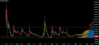 Dogecoin Price Analysis Short Term Gains Brave New Coin