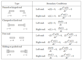 static of beam typical boundary conditions