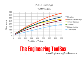 Public Buildings Water Supply