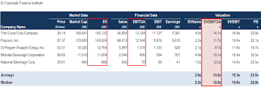 Ebitda Multiple Formula Calculator And Use In Valuation