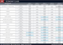 Delta Miles Chart Delta 2015 Skymiles Award Chart One Mile At A Time