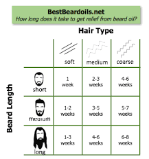 Best Beard Oils For Growth Care And Conditioning Of 2018