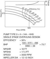 Pump Data Sheet An Overview Sciencedirect Topics