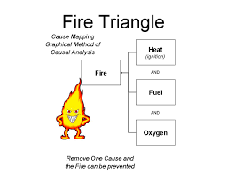 file fire triangle causal relationships jpg  file fire triangle causal relationships jpg