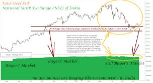 Smart Money Flow Chart Donovan Norfolks Market Analysis Tata Steel Nse