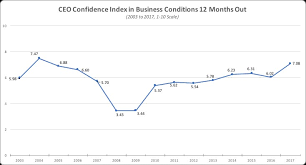Ceo Confidence Index Chart Ceo Confidence Soars In December Nears Highest Levels Since