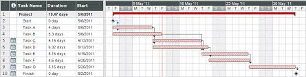 File Gantt Chart Example Png Wikimedia Commons